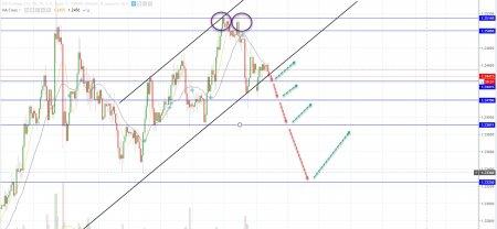 euro rottua della tendenza rialzista